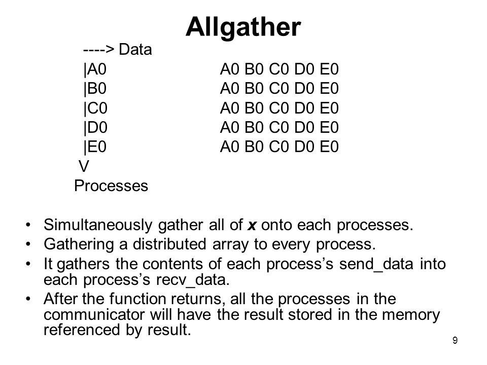 19 Implementation in MPI - MPI_Gather 1.MPI_Gather( sendbuffer sendcount sendtype recvbuffer recvcount recvtype root rank comm ) Remarks: 1.
