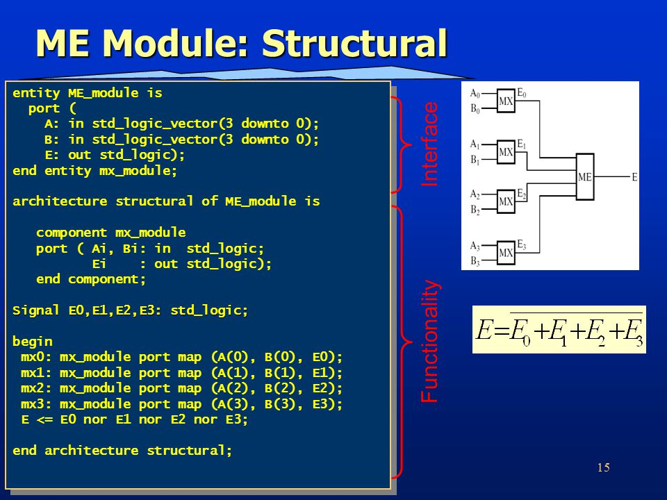 15 entity ME_module is port ( A: in std_logic_vector(3 downto 0); B: in std_logic_vector(3 downto 0); E: out std_logic); end entity mx_module; architecture structural of ME_module is component mx_module port ( Ai, Bi: in std_logic; Ei : out std_logic); end component; Signal E0,E1,E2,E3: std_logic; begin mx0: mx_module port map (A(0), B(0), E0); mx1: mx_module port map (A(1), B(1), E1); mx2: mx_module port map (A(2), B(2), E2); mx3: mx_module port map (A(3), B(3), E3); E <= E0 nor E1 nor E2 nor E3; end architecture structural; entity ME_module is port ( A: in std_logic_vector(3 downto 0); B: in std_logic_vector(3 downto 0); E: out std_logic); end entity mx_module; architecture structural of ME_module is component mx_module port ( Ai, Bi: in std_logic; Ei : out std_logic); end component; Signal E0,E1,E2,E3: std_logic; begin mx0: mx_module port map (A(0), B(0), E0); mx1: mx_module port map (A(1), B(1), E1); mx2: mx_module port map (A(2), B(2), E2); mx3: mx_module port map (A(3), B(3), E3); E <= E0 nor E1 nor E2 nor E3; end architecture structural; ME Module: Structural Interface Functionality