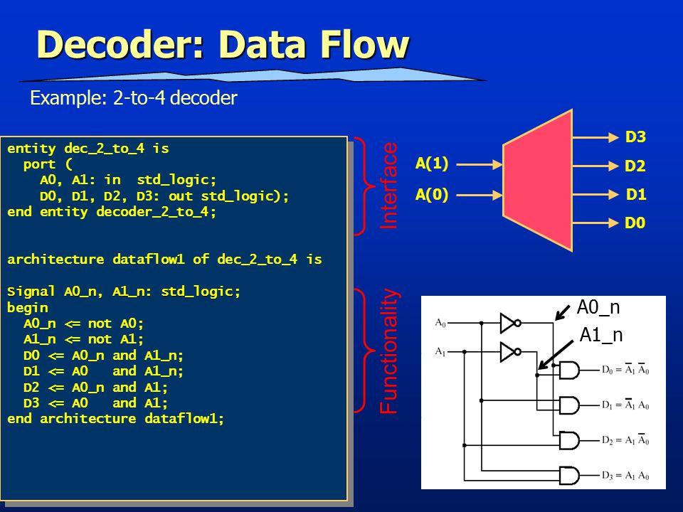 Fall 201214 entity mx_module is port ( Ai, Bi: in std_logic; Ei : out std_logic); end entity mx_module; architecture dataflow of mx_module is Signal Ai_n, Bi_n, ND_1, ND_2: std_logic; begin Ai_n <= not Ai; Bi_n <= not Bi; ND_1 <= Ai and B_n; ND_2 <= Bi and A_n; Ei <= ND_1 or ND_2; end architecture dataflow; entity mx_module is port ( Ai, Bi: in std_logic; Ei : out std_logic); end entity mx_module; architecture dataflow of mx_module is Signal Ai_n, Bi_n, ND_1, ND_2: std_logic; begin Ai_n <= not Ai; Bi_n <= not Bi; ND_1 <= Ai and B_n; ND_2 <= Bi and A_n; Ei <= ND_1 or ND_2; end architecture dataflow; MX Module: Data Flow Interface Functionality Bi_n Ai_n ND_1 ND_2