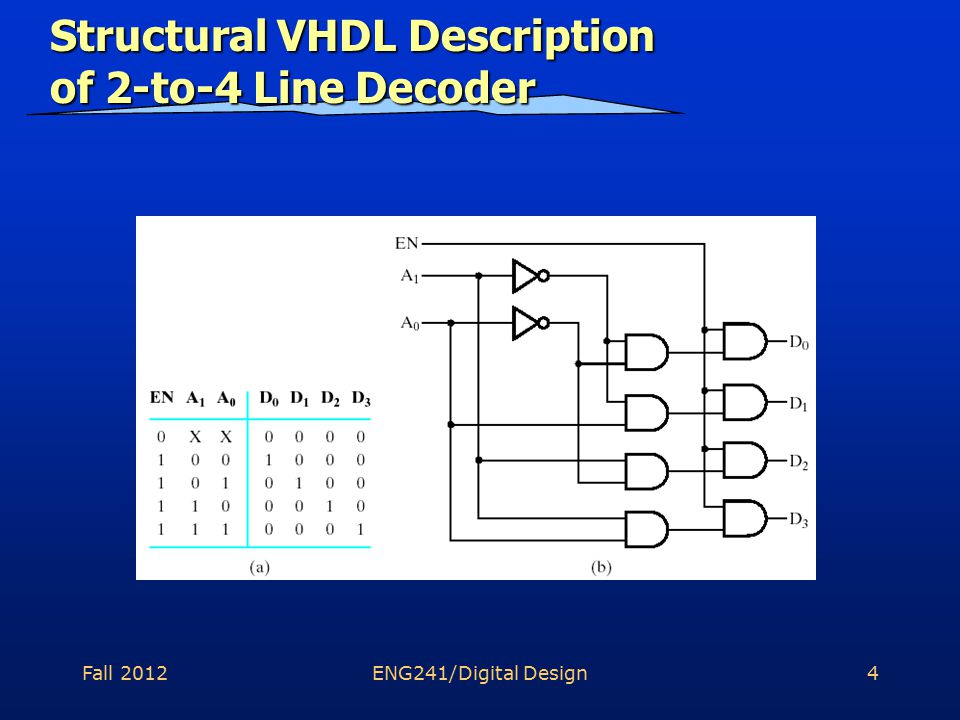 Fall 2012ENG241/Digital Design5 Structural VHDL Description (Entity Declaration) -- 2-to-4 Line Decoder; structural VHDL Description library ieee; use ieee.std_logic_1164.all entity decoder_2_4_w_enable is port (EN, A0, A1 : in std_logic; D0, D1, D2, D3 : out std_logic); end decoder_2_to_4_w_enable;