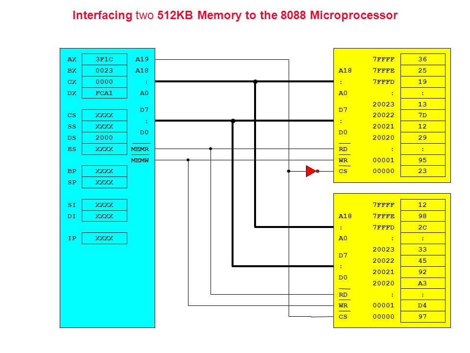 Interfacing two 512KB Memory to the 8088 Microprocessor : RD WR CS