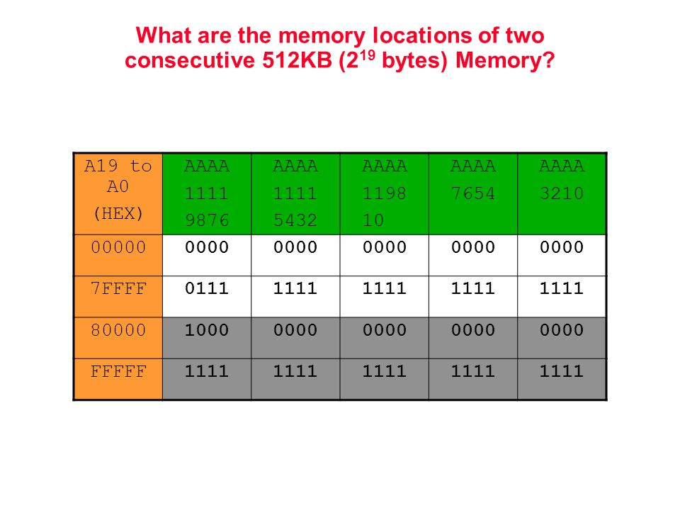 What are the memory locations of two consecutive 512KB (2 19 bytes) Memory.