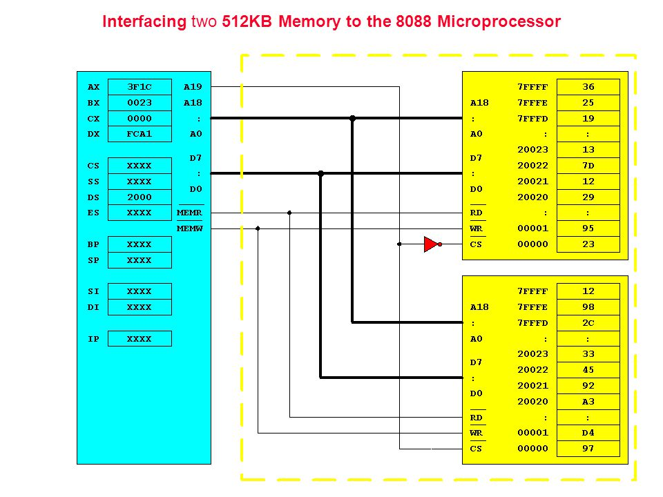 Interfacing two 512KB Memory to the 8088 Microprocessor
