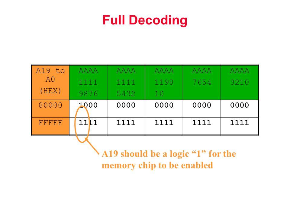 A19 to A0 (HEX) AAAA 1111 9876 AAAA 1111 5432 AAAA 1198 1000 AAAA 7654 AAAA 3210 8000010000000 FFFFF1111 A19 should be a logic 1 for the memory chip to be enabled
