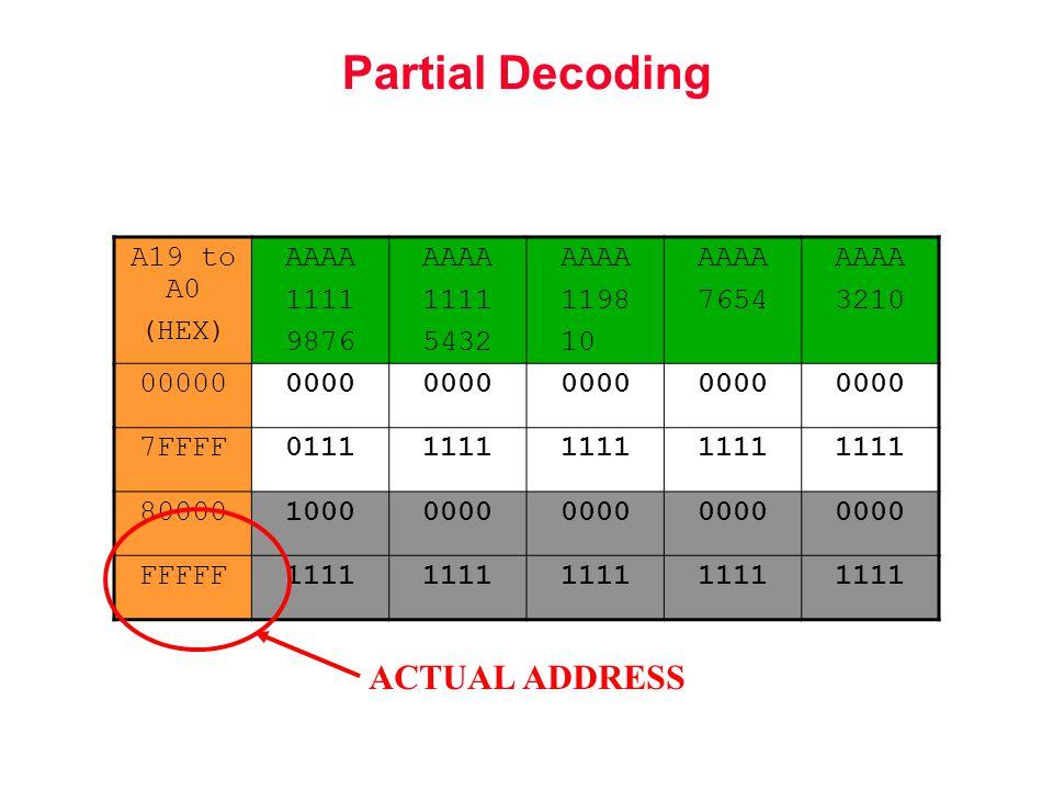 Partial Decoding A19 to A0 (HEX) AAAA 1111 9876 AAAA 1111 5432 AAAA 1198 1000 AAAA 7654 AAAA 3210 000000000 7FFFF01111111 8000010000000 FFFFF1111 ACTUAL ADDRESS