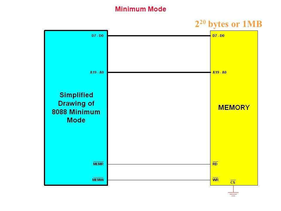 Minimum Mode 2 20 bytes or 1MB