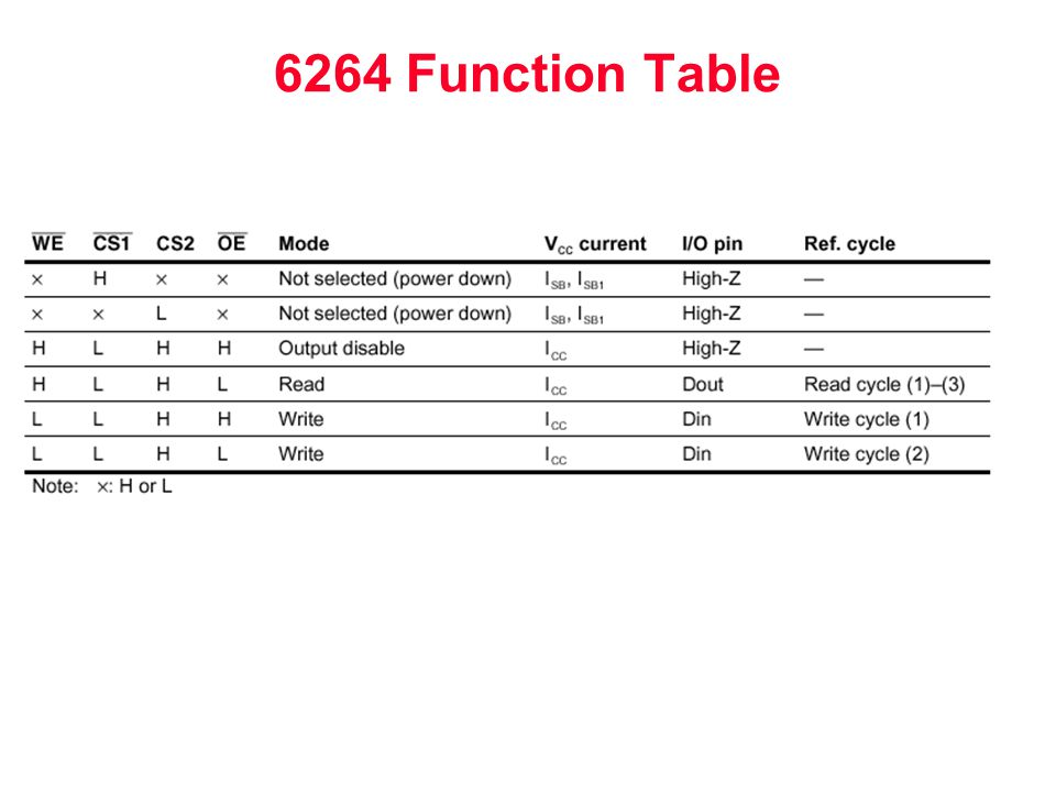 6264 Function Table