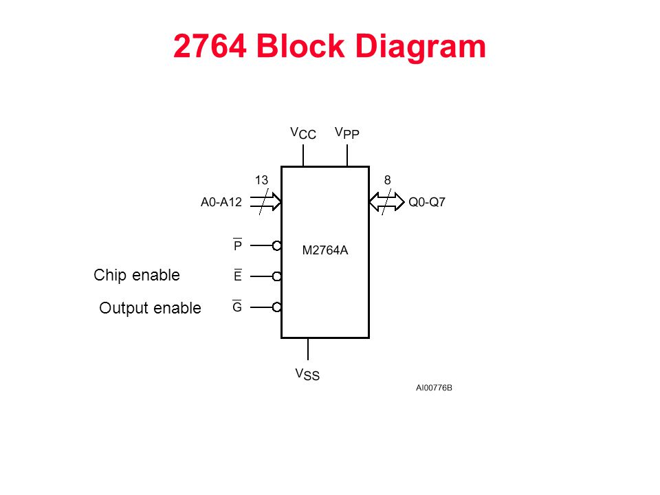 2764 Block Diagram Chip enable Output enable