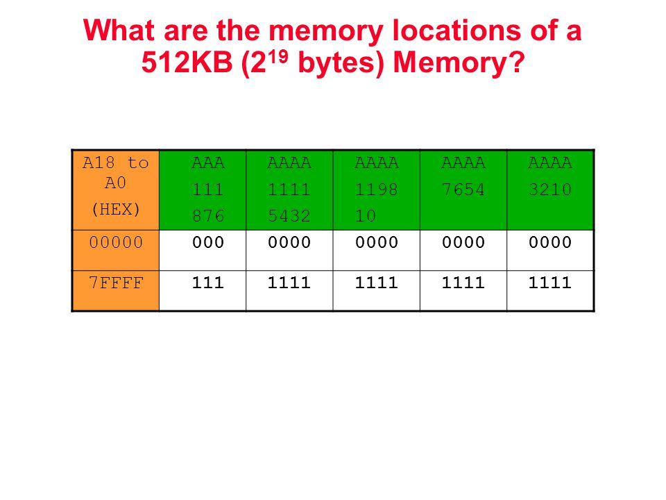 What are the memory locations of a 512KB (2 19 bytes) Memory.