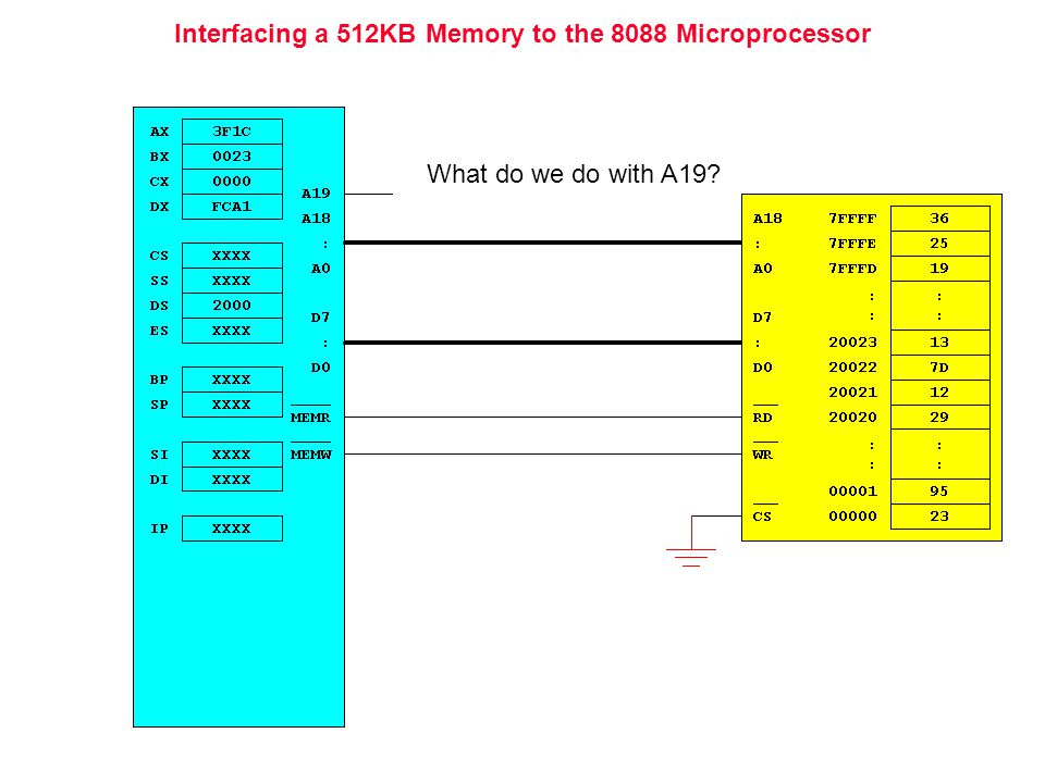 Interfacing a 512KB Memory to the 8088 Microprocessor What do we do with A19