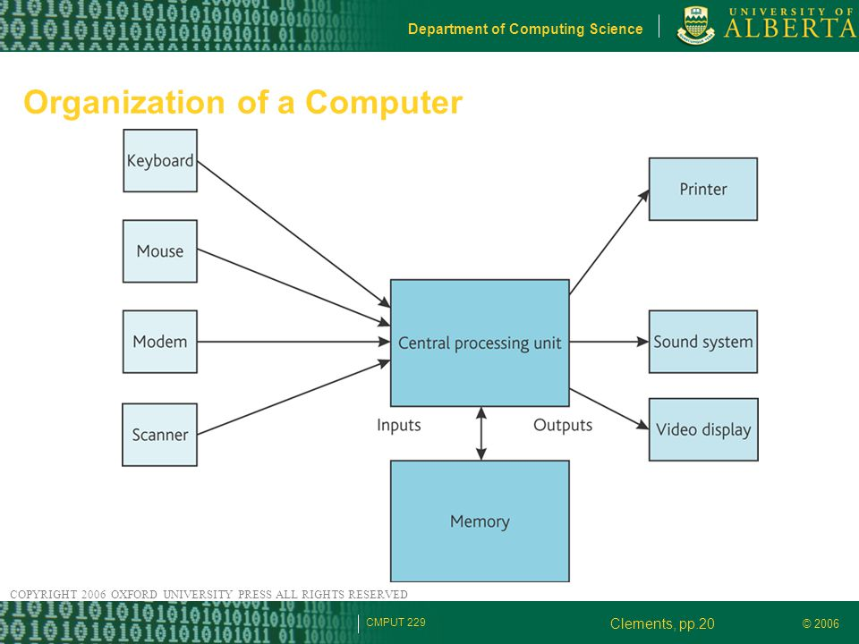 © 2006 Department of Computing Science CMPUT 229 Organization of a Computer Clements, pp.20 COPYRIGHT 2006 OXFORD UNIVERSITY PRESS ALL RIGHTS RESERVED