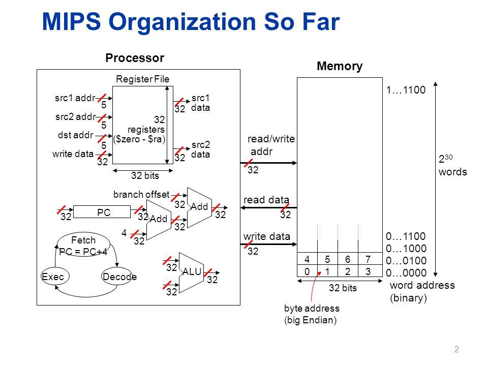 MIPS Organization So Far Processor Memory 32 bits 2 30 words read/write addr read data write data word address (binary) 0…0000 0…0100 0…1000 0…1100 1…