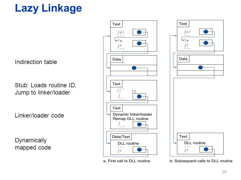 Lazy Linkage Indirection table Stub: Loads routine ID, Jump to linker/loader Linker/loader code Dynamically mapped code 29