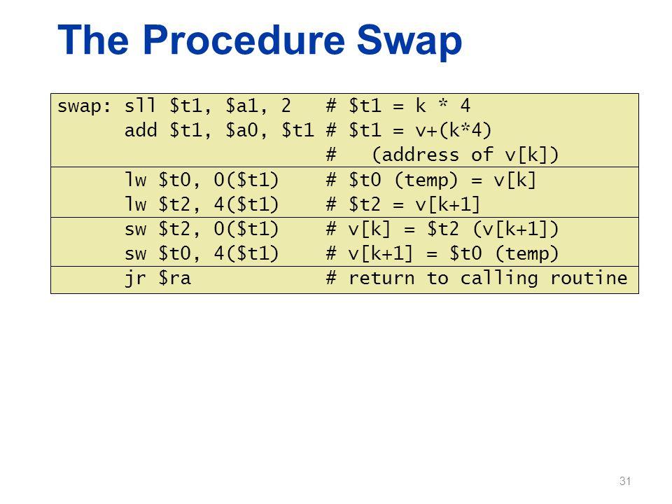 The Procedure Swap swap: sll $t1, $a1, 2 # $t1 = k * 4 add $t1, $a0, $t1 # $t1 = v+(k*4) # (address of v[k]) lw $t0, 0($t1) # $t0 (temp) = v[k] lw $t2