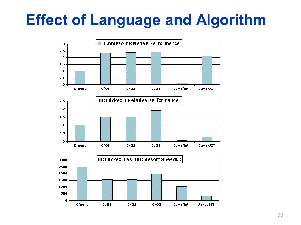 Effect of Language and Algorithm 36