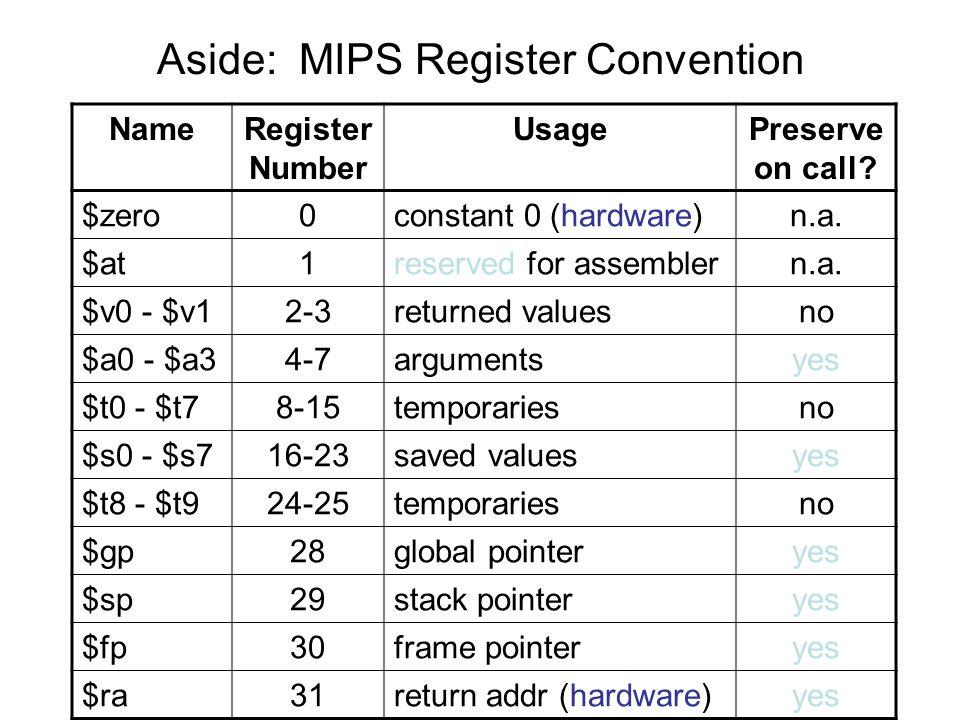 Aside: MIPS Register Convention NameRegister Number UsagePreserve on call.