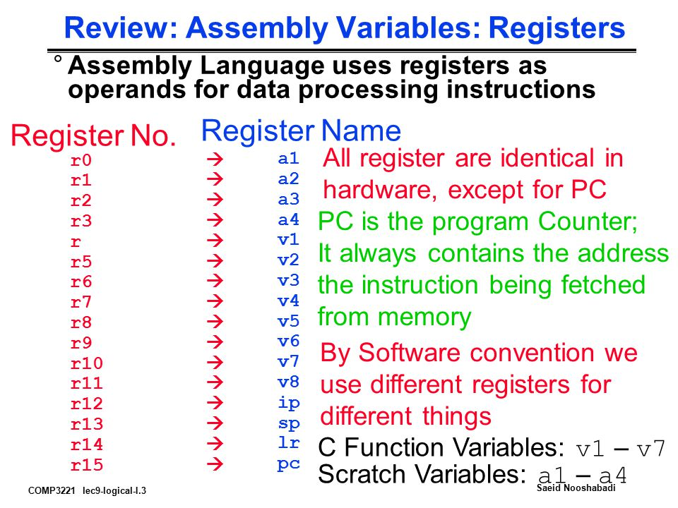COMP3221 lec9-logical-I.3 Saeid Nooshabadi Review: Assembly Variables: Registers °Assembly Language uses registers as operands for data processing instructions r0  r1  r2  r3  r  r5  r6  r7  r8  r9  r10  r11  r12  r13  r14  r15  Register No.