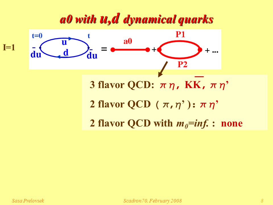 Sasa PrelovsekScadron70, February 20088 a0 with u,d dynamical quarks 3 flavor QCD:  KK  ' 2 flavor QCD  ' )   ' 2 flavor QCD with m 0 =inf.