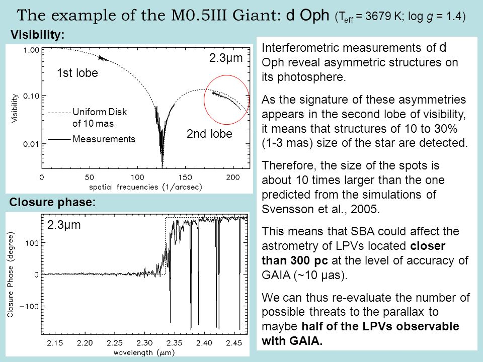 Deviation from the UD model in the 2nd lobe Presence of asymmetries in the second lobe The example of the M0.5III Giant: d Oph (T eff = 3679 K; log g