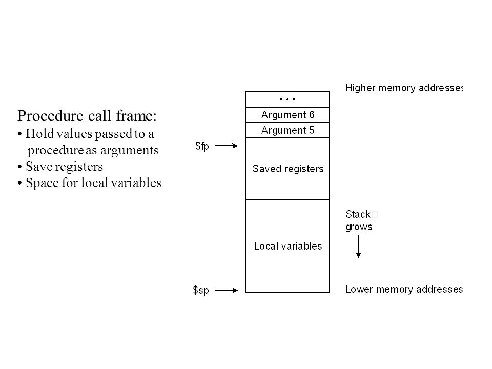 Procedure call frame: Hold values passed to a procedure as arguments Save registers Space for local variables
