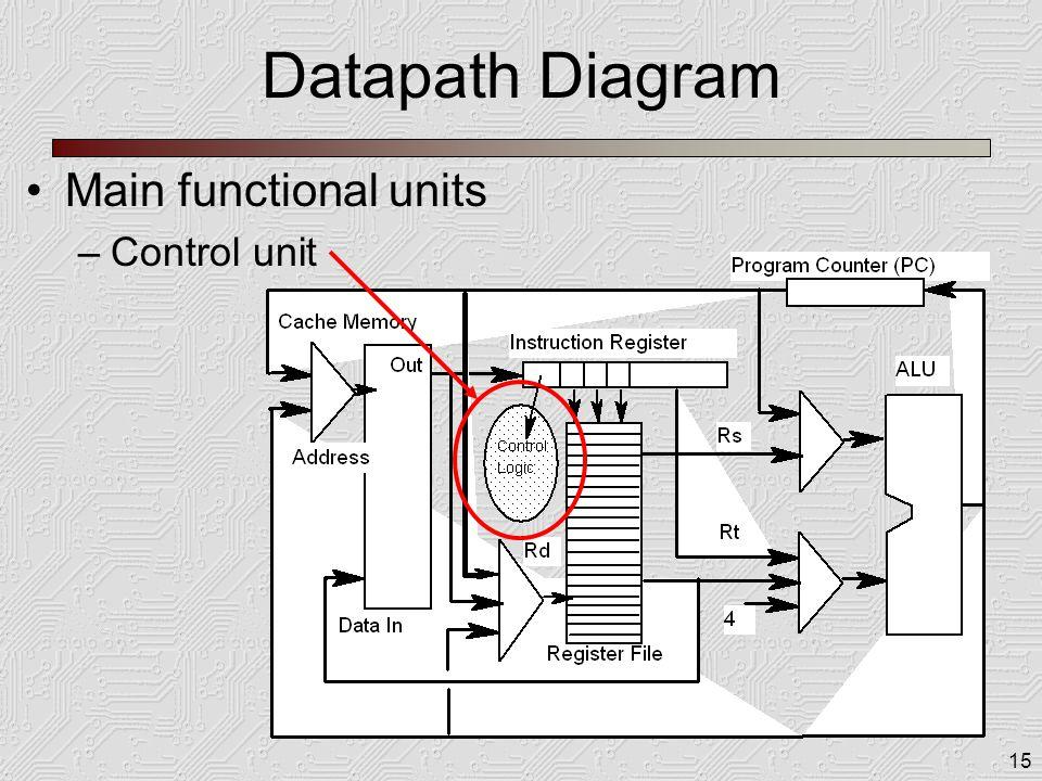 15 Datapath Diagram Main functional units –Control unit