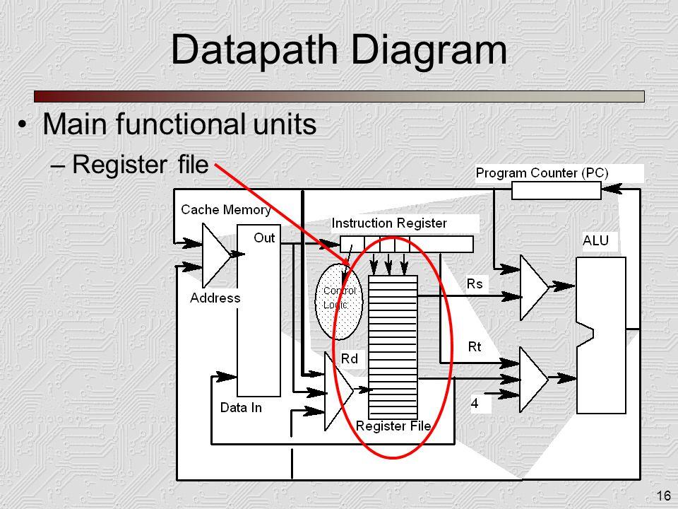 16 Datapath Diagram Main functional units –Register file