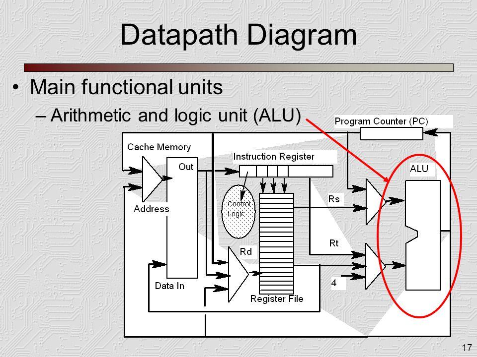 17 Datapath Diagram Main functional units –Arithmetic and logic unit (ALU)