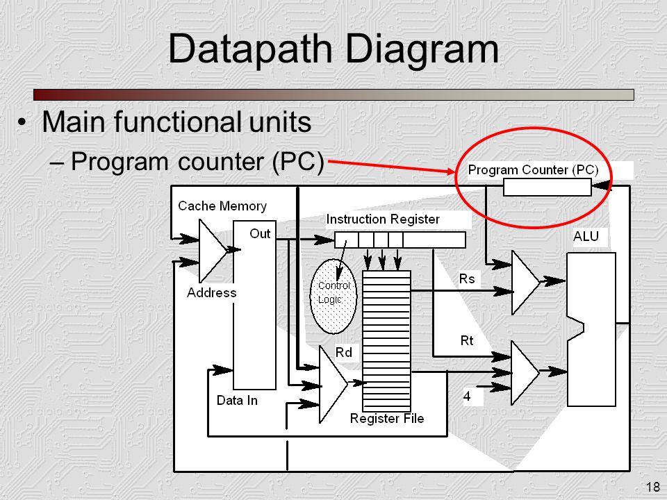 18 Datapath Diagram Main functional units –Program counter (PC)