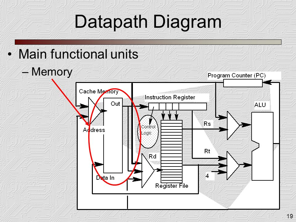 19 Datapath Diagram Main functional units –Memory
