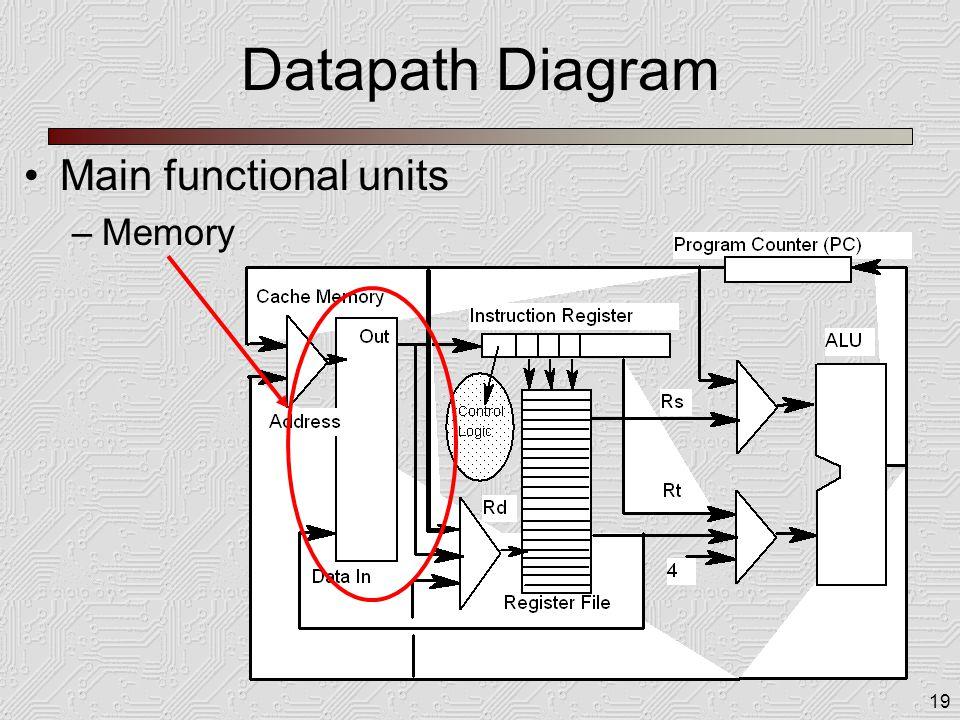 19 Datapath Diagram Main functional units –Memory