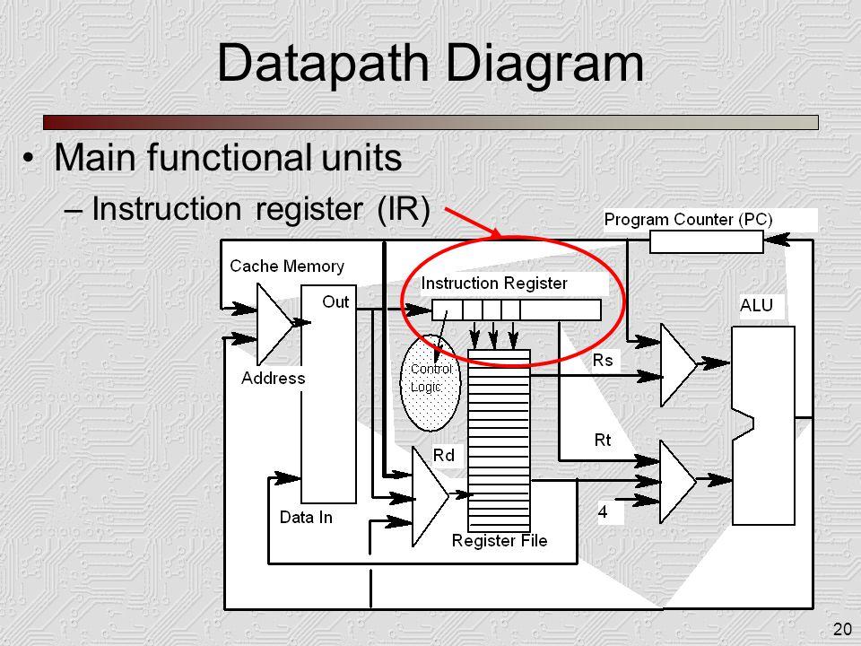 20 Datapath Diagram Main functional units –Instruction register (IR)