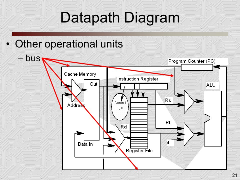 21 Datapath Diagram Other operational units –bus