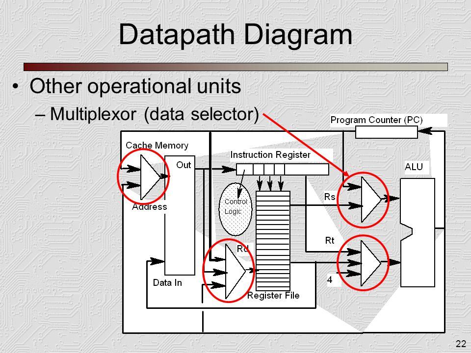 22 Datapath Diagram Other operational units –Multiplexor (data selector)