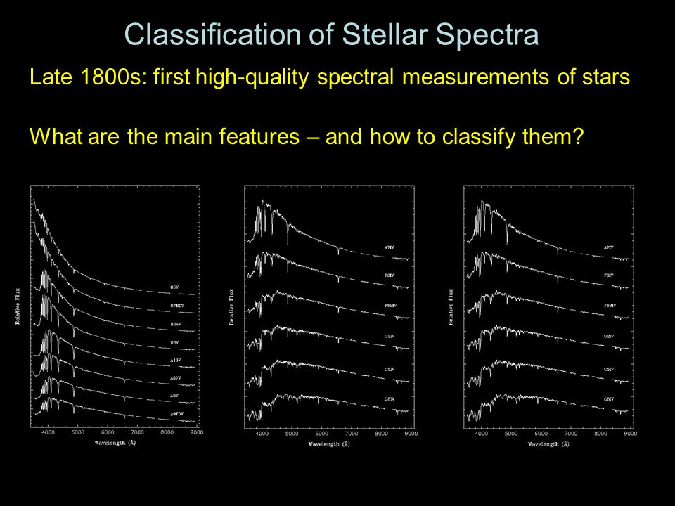 Classification of Stellar Spectra Late 1800s: first high-quality spectral measurements of stars What are the main features – and how to classify them