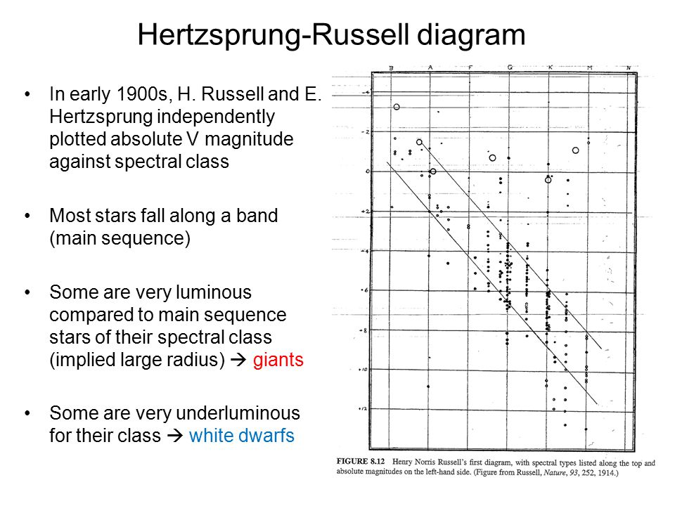 Hertzsprung-Russell diagram In early 1900s, H. Russell and E.