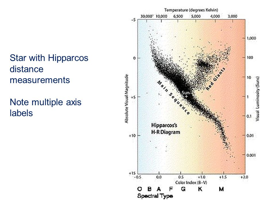 Star with Hipparcos distance measurements Note multiple axis labels