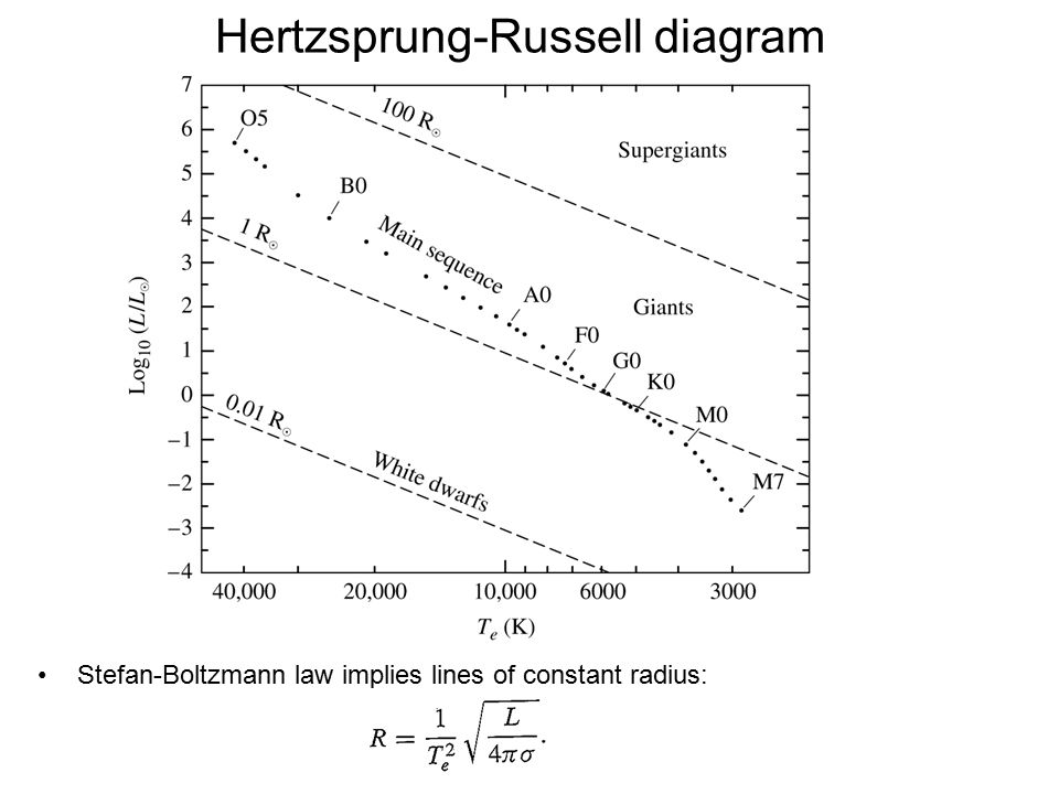 Hertzsprung-Russell diagram Stefan-Boltzmann law implies lines of constant radius: