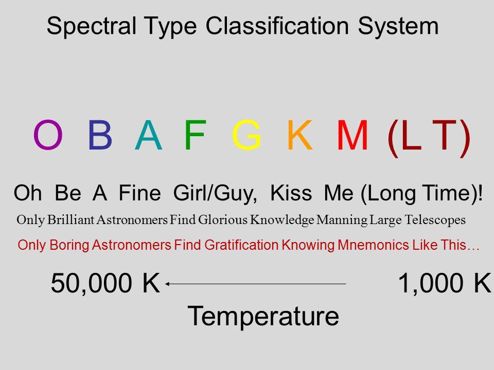 The Spectral Sequence and Temperature 7000 K 5500 K 4500 K 3000 K 2000 K < 1300 K 9000 K 20000 K 40000 K Brown dwarfs (no H fusion) Stars Our sun: G2  Cecilia Payne- Gaposchkin