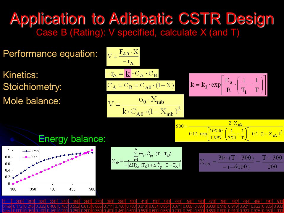 Application to Adiabatic CSTR Design Case B (Rating): V specified, calculate X (and T) Performance equation: Kinetics: Stoichiometry: Mole balance: En