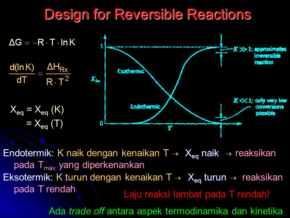 Design for Reversible Reactions Endotermik: X eq naik Endotermik: K naik dengan kenaikan T X eq naik reaksikan pada T max yang diperkenankan Eksotermi
