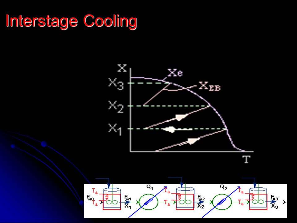 Interstage Cooling