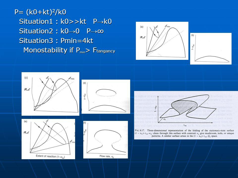 P= (k0+kt) 2 /k0 Situation1 : k0>>kt P → k0 Situation1 : k0>>kt P → k0 Situation2 : k0 → 0 P → ∞ Situation2 : k0 → 0 P → ∞ Situation3 : Pmin=4kt Situation3 : Pmin=4kt Monostability if P min > F tangancy