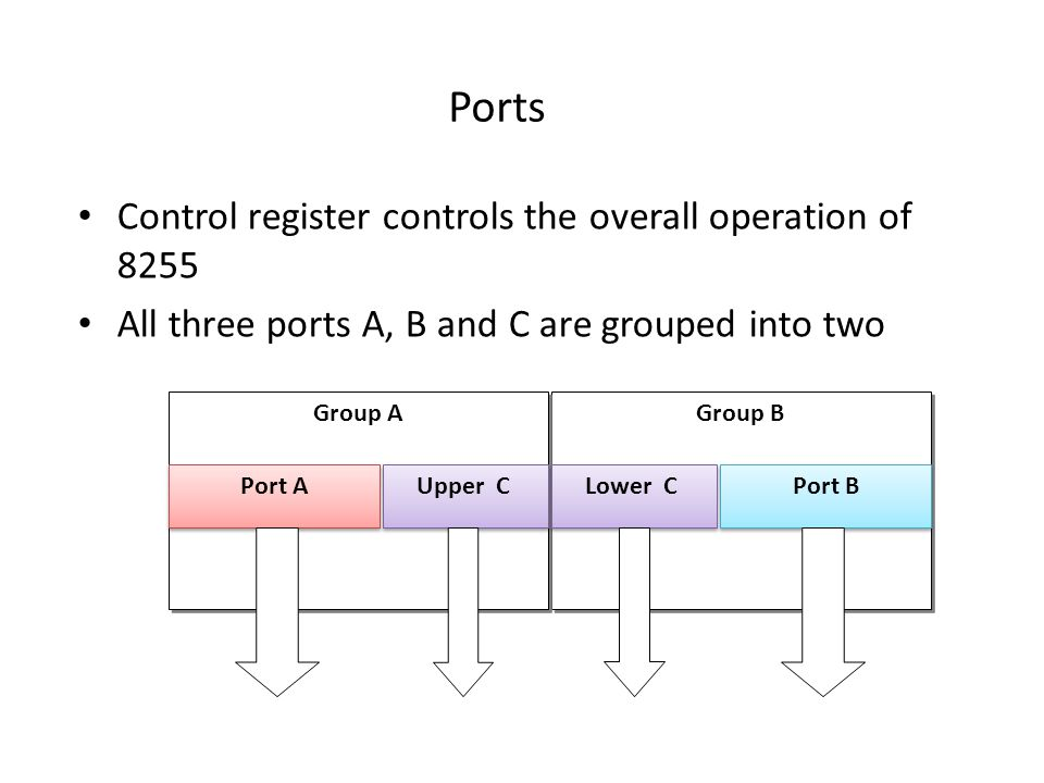 Ports Control register controls the overall operation of 8255 All three ports A, B and C are grouped into two Group B Group B Group A Port A Upper C Port B Lower C