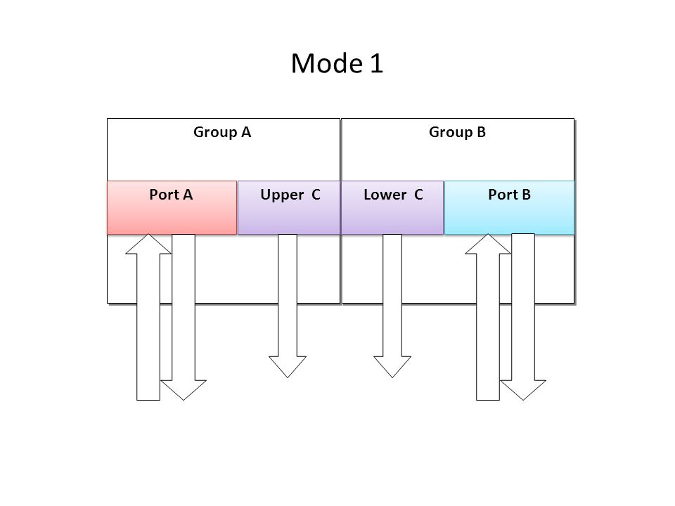 Mode 1 Group B Group B Group A Port A Upper C Port B Lower C