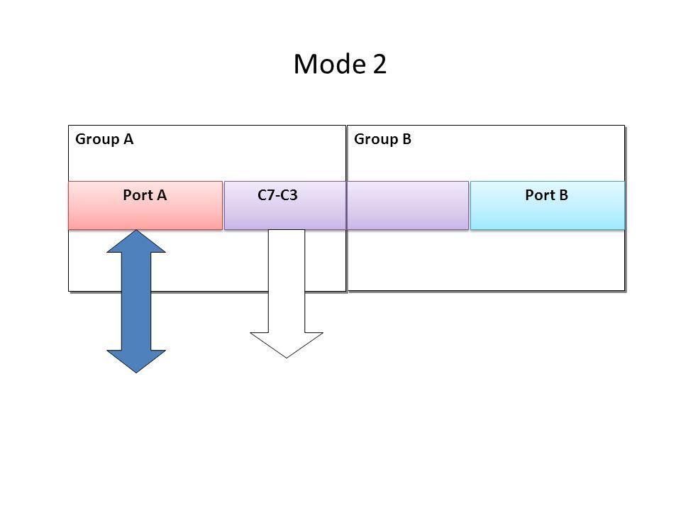 Mode 2 Group B Group A Port A C7-C3 Port B
