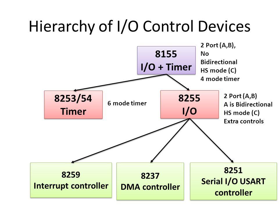 Hierarchy of I/O Control Devices 8155 I/O + Timer 8155 I/O + Timer 8255 I/O 8255 I/O 8253/54 Timer 8253/54 Timer 2 Port (A,B), No Bidirectional HS mode (C) 4 mode timer 2 Port (A,B) A is Bidirectional HS mode (C) Extra controls 6 mode timer 8259 Interrupt controller 8259 Interrupt controller 8237 DMA controller 8237 DMA controller 8251 Serial I/O USART controller 8251 Serial I/O USART controller