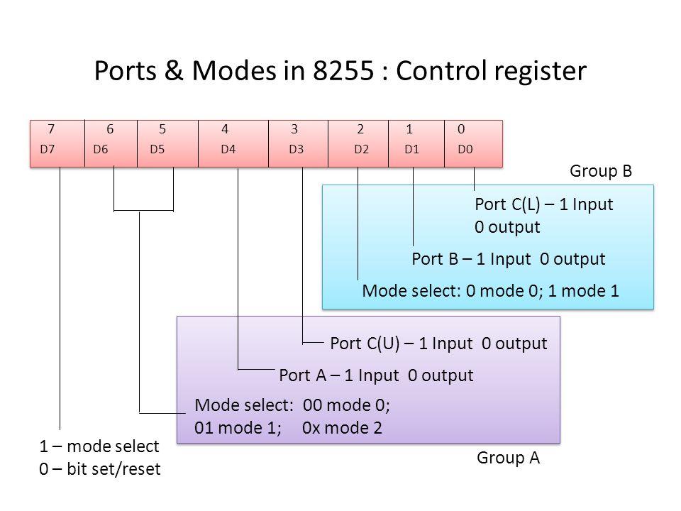Ports & Modes in 8255 : Control register D7 D6 D5 D4 D3 D2 D1 D0 D7 D6 D5 D4 D3 D2 D1 D0 7 6 5 4 3 2 1 0 Port A – 1 Input 0 output Mode select: 00 mode 0; 01 mode 1; 0x mode 2 1 – mode select 0 – bit set/reset Port C(U) – 1 Input 0 output Mode select: 0 mode 0; 1 mode 1 Port B – 1 Input 0 output Port C(L) – 1 Input 0 output Group A Group B
