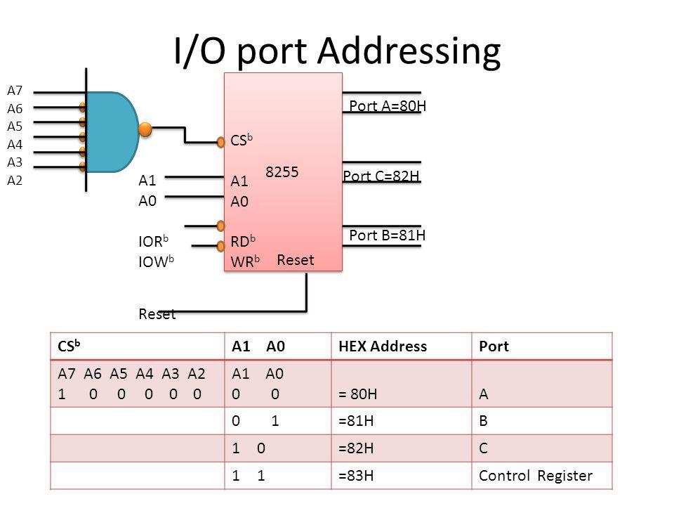 I/O port Addressing 8255 CS b A1 A0 RD b WR b A7 A6 A5 A4 A3 A2 A1 A0 IOR b IOW b Reset Port A=80H Port C=82H Port B=81H CS b A1 A0HEX AddressPort A7 A6 A5 A4 A3 A2 1 0 0 0 0 0 A1 A0 0 = 80HA 0 1=81HB 1010=82HC 1=83HControl Register