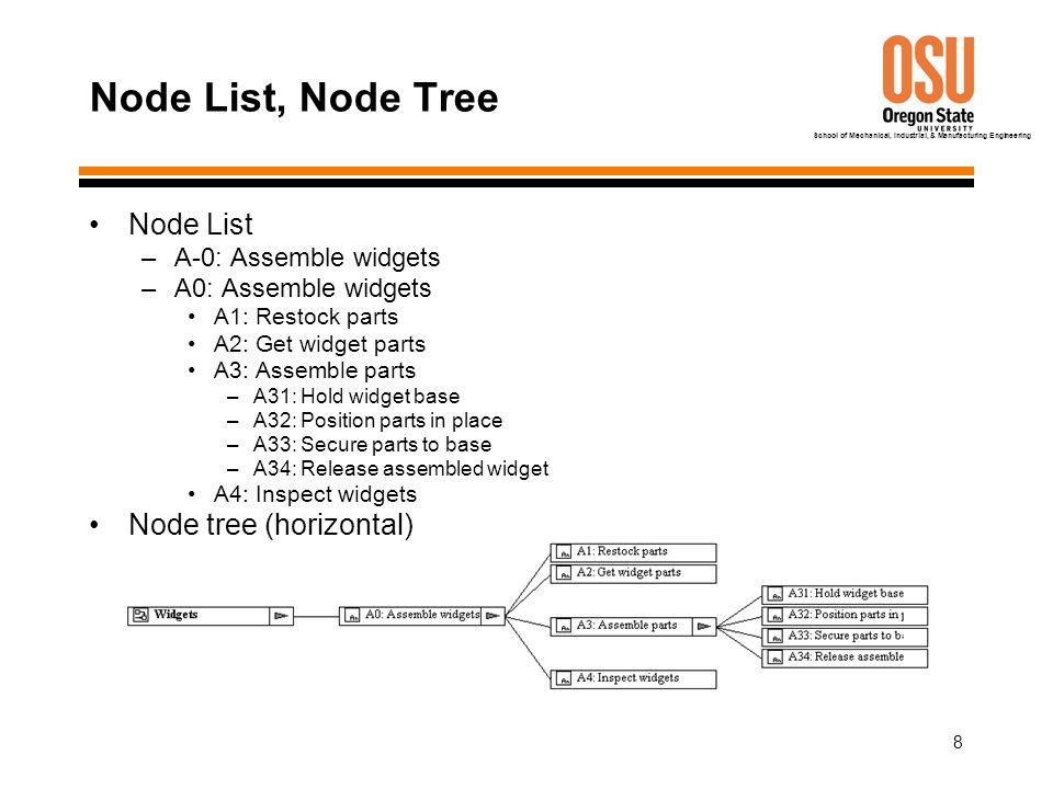 School of Mechanical, Industrial, & Manufacturing Engineering 8 Node List, Node Tree Node List –A-0: Assemble widgets –A0: Assemble widgets A1: Restoc