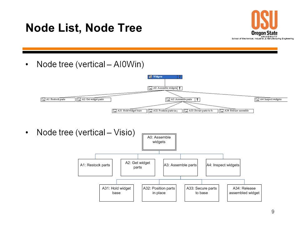 School of Mechanical, Industrial, & Manufacturing Engineering 9 Node List, Node Tree Node tree (vertical – AI0Win) Node tree (vertical – Visio)
